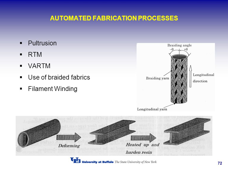 72 AUTOMATED FABRICATION PROCESSES Pultrusion RTM VARTM Use of braided fabrics Filament Winding