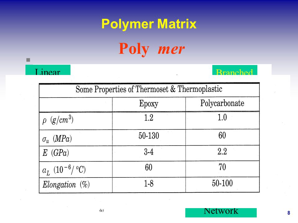 8 Polymer Matrix Linear Branched Cross-linked Network Poly mer
