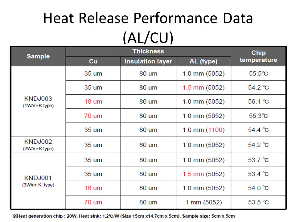 Heat Release Performance Data (AL/CU)