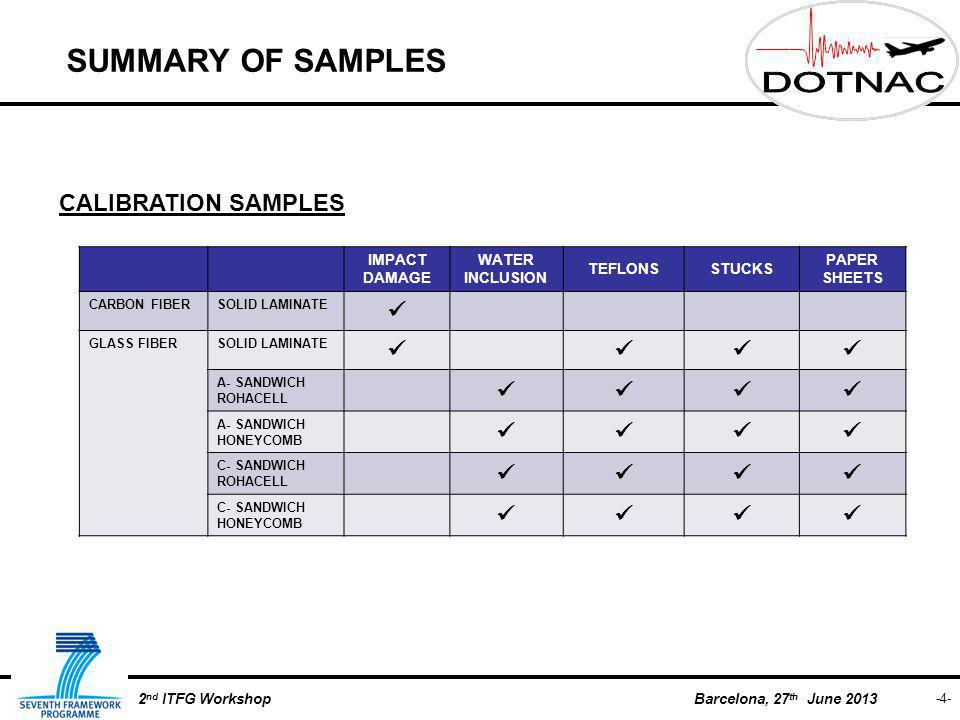 Barcelona, 27 th June 2013 -4- 2 nd ITFG Workshop SUMMARY OF SAMPLES CALIBRATION SAMPLES IMPACT DAMAGE WATER INCLUSION TEFLONSSTUCKS PAPER SHEETS CARBON FIBERSOLID LAMINATE GLASS FIBERSOLID LAMINATE A- SANDWICH ROHACELL A- SANDWICH HONEYCOMB C- SANDWICH ROHACELL C- SANDWICH HONEYCOMB