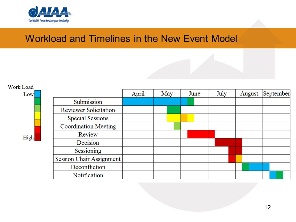 Workload and Timelines in the New Event Model 12