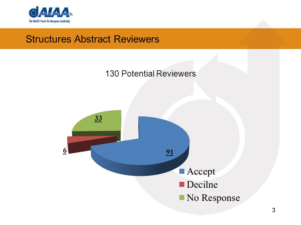 Structures Abstract Reviewers 3 130 Potential Reviewers
