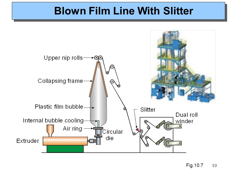 10 Blown Film Line With Slitter Fig.10.7