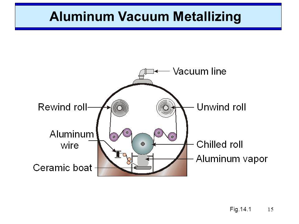 15 Aluminum Vacuum Metallizing Fig.14.1