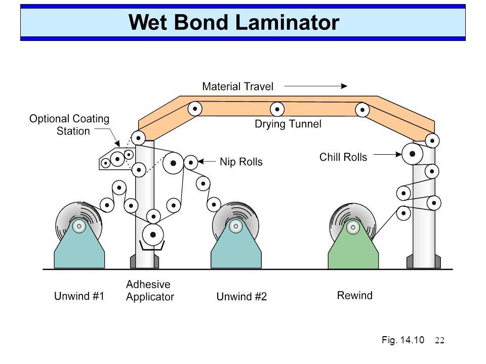 22 Wet Bond Laminator Fig. 14.10