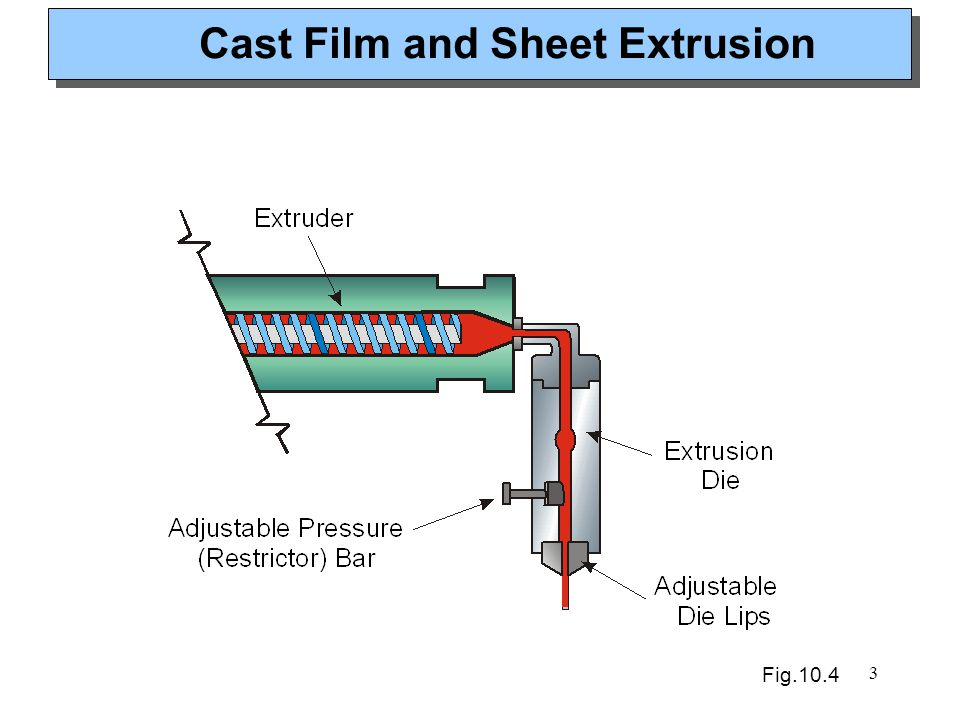3 Cast Film and Sheet Extrusion Fig.10.4