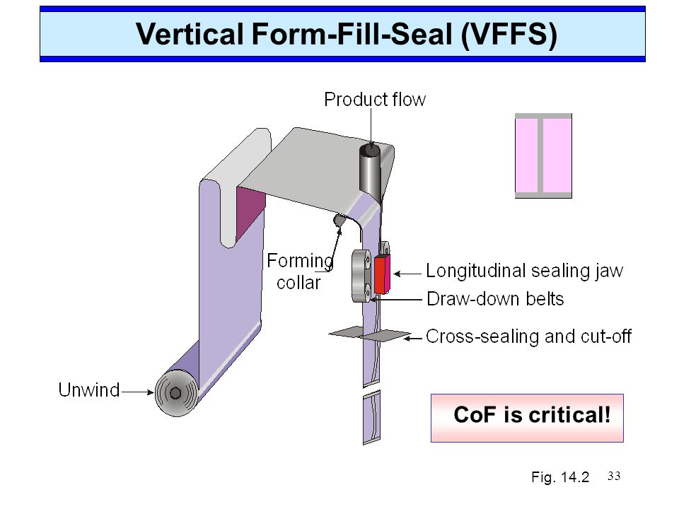 33 Vertical Form-Fill-Seal (VFFS) Fig. 14.2 CoF is critical!