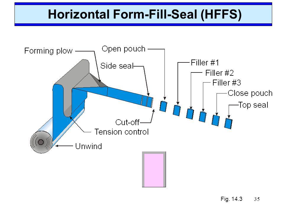 35 Horizontal Form-Fill-Seal (HFFS) Fig. 14.3