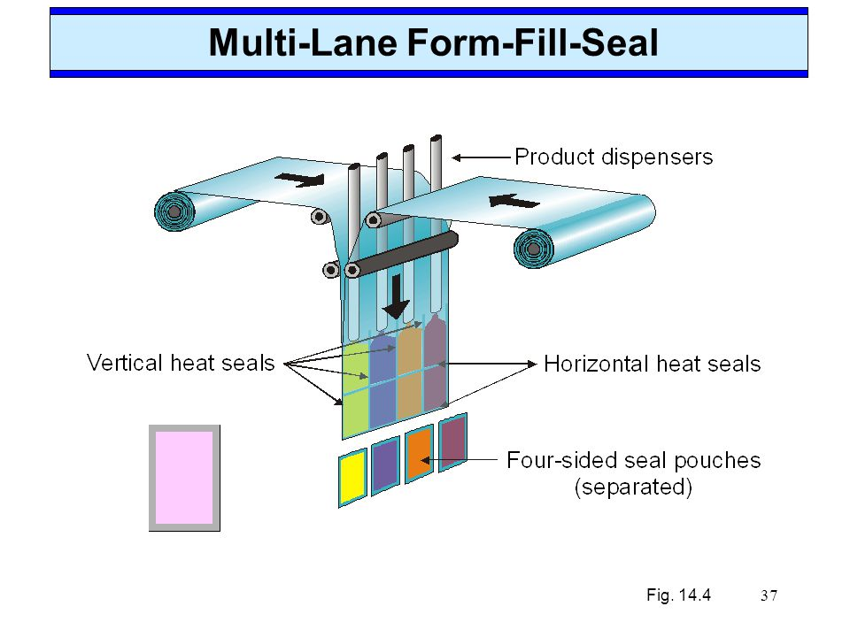 37 Multi-Lane Form-Fill-Seal Fig. 14.4