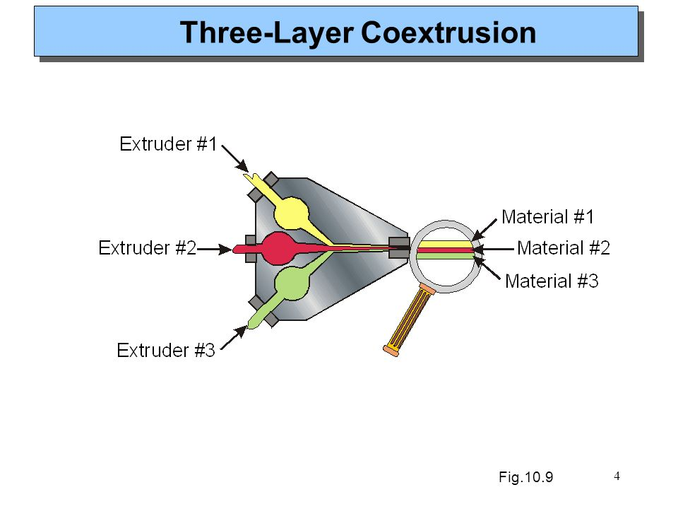 4 Three-Layer Coextrusion Fig.10.9