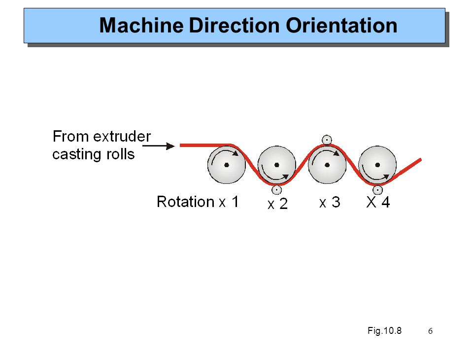 7 Cross Direction Orientation Fig.10.8