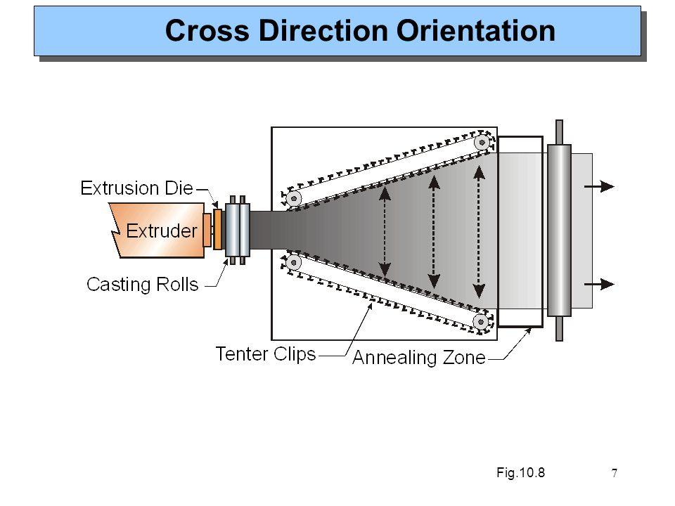7 Cross Direction Orientation Fig.10.8