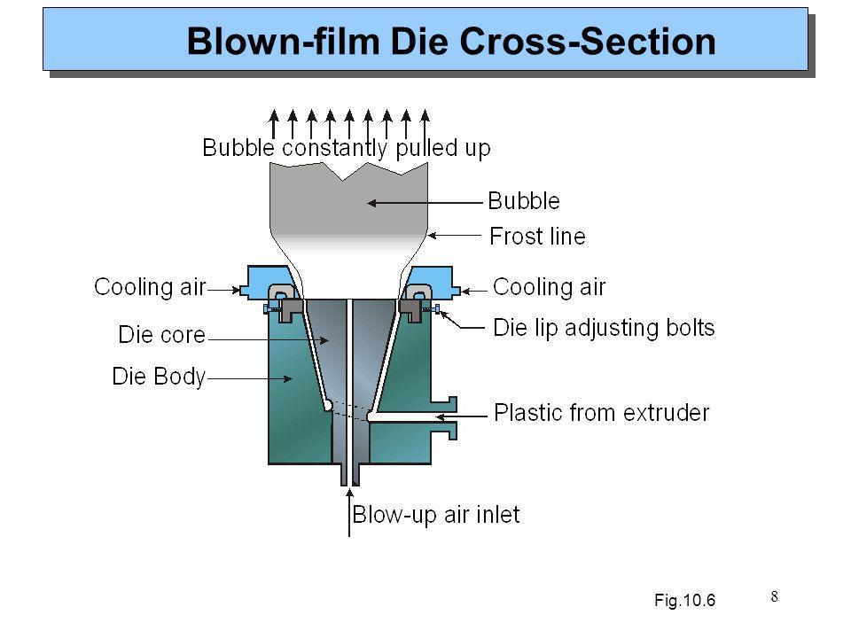 8 Blown-film Die Cross-Section Fig.10.6