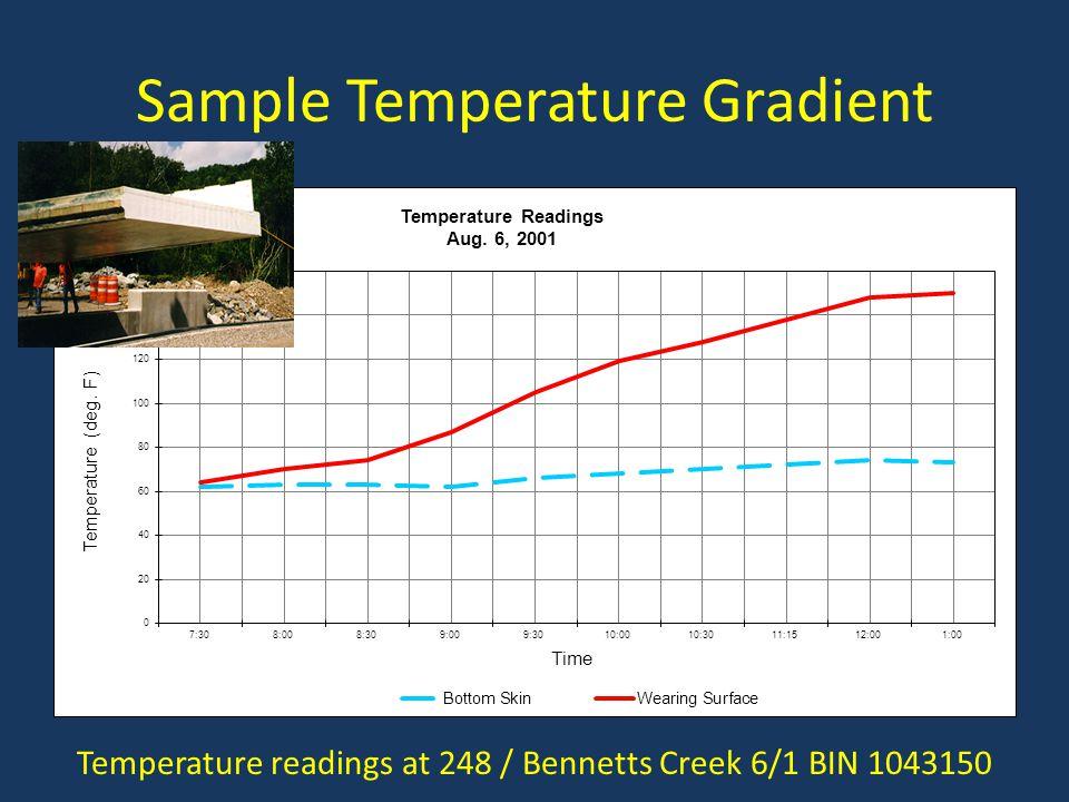 Sample Temperature Gradient Temperature readings at 248 / Bennetts Creek 6/1 BIN 1043150