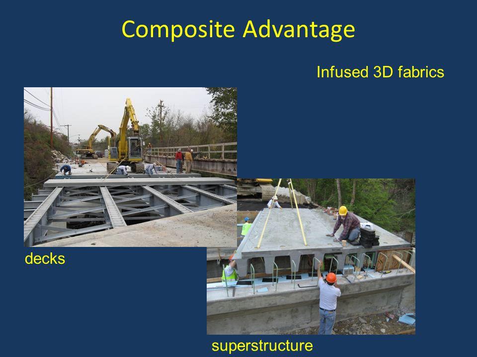 Composite Advantage Infused 3D fabrics decks superstructure