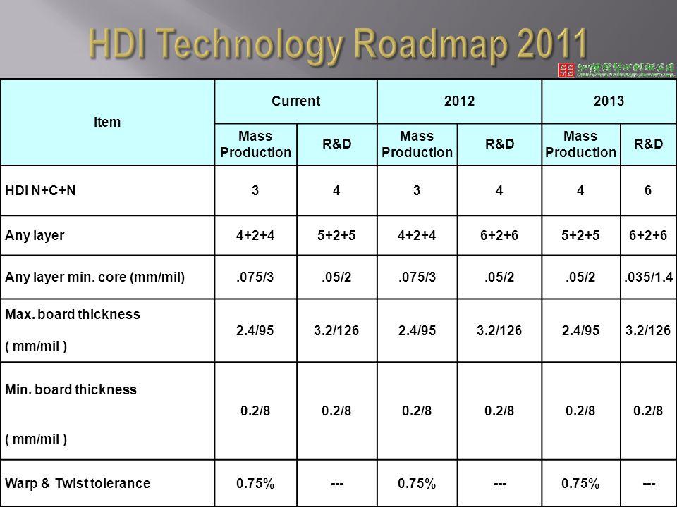 Item Current20122013 Mass Production R&D Mass Production R&D Mass Production R&D HDI N+C+N343446 Any layer4+2+45+2+54+2+46+2+65+2+56+2+6 Any layer min.
