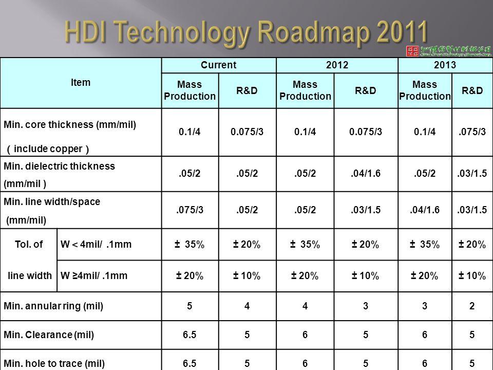 Item Current20122013 Mass Production R&D Mass Production R&D Mass Production R&D Min.