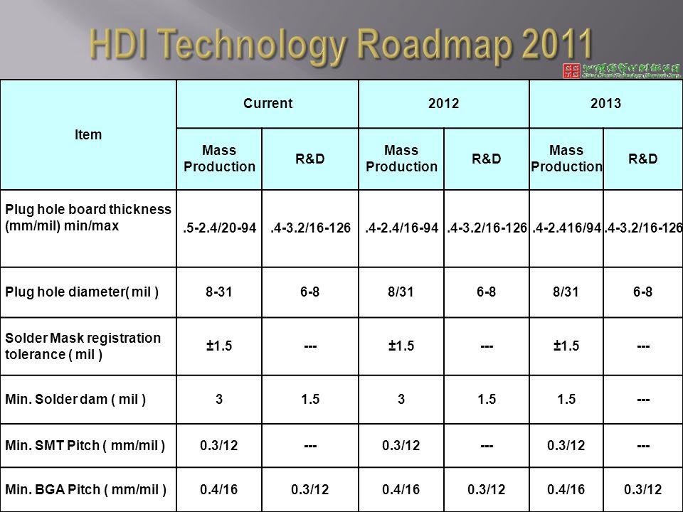 Item Current20122013 Mass Production R&D Mass Production R&D Mass Production R&D Plug hole board thickness (mm/mil) min/max.5-2.4/20-94.4-3.2/16-126.4-2.4/16-94.4-3.2/16-126.4-2.416/94.4-3.2/16-126 Plug hole diameter( mil )8-316-88/316-88/316-8 Solder Mask registration tolerance ( mil ) ±1.5---±1.5---±1.5--- Min.