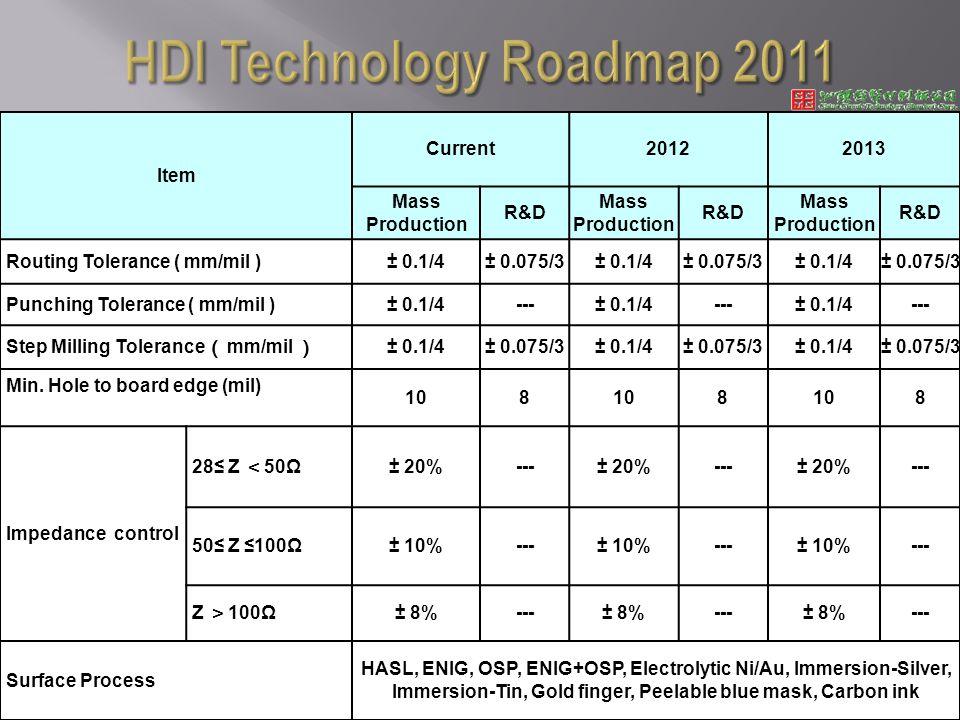 Item Current20122013 Mass Production R&D Mass Production R&D Mass Production R&D Routing Tolerance ( mm/mil )± 0.1/4± 0.075/3± 0.1/4± 0.075/3± 0.1/4± 0.075/3 Punching Tolerance ( mm/mil )± 0.1/4---± 0.1/4---± 0.1/4--- Step Milling Tolerance mm/mil ± 0.1/4± 0.075/3± 0.1/4± 0.075/3± 0.1/4± 0.075/3 Min.