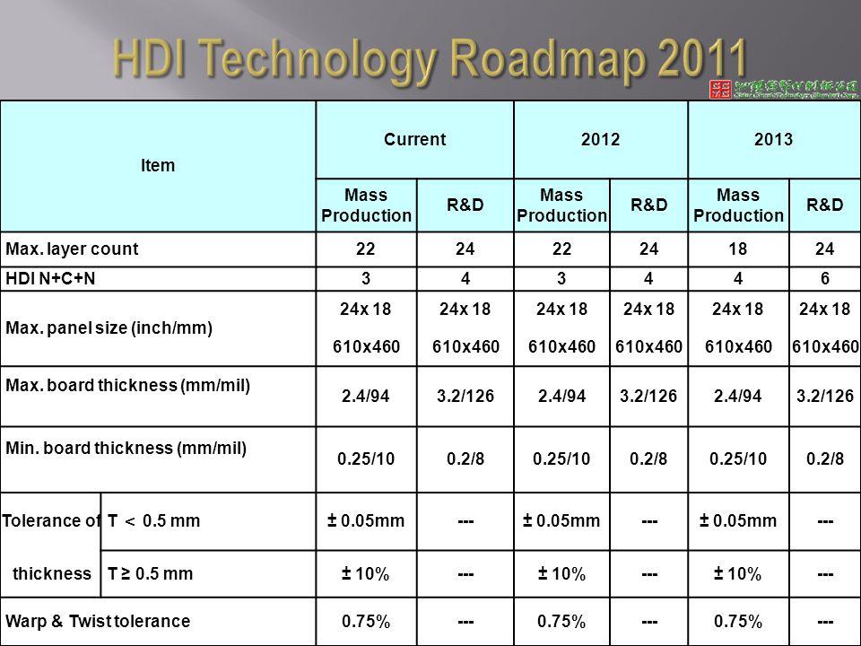 Item Current20122013 Mass Production R&D Mass Production R&D Mass Production R&D Max.