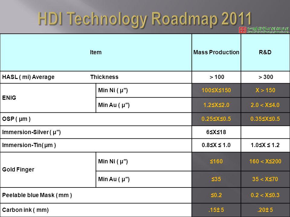 ItemMass ProductionR&D HASL ( mi) Average Thickness 100 300 ENIG Min Ni ( µ)100X150 X 150 Min Au ( µ)1.2X2.0 2.0 X4.0 OSP ( µm )0.25X0.50.35X0.5 Immersion-Silver ( µ)6X18 Immersion-Tin( µm )0.8X 1.01.0X 1.2 Gold Finger Min Ni ( µ)160 160 X200 Min Au ( µ)35 35 X70 Peelable blue Mask ( mm )0.2 0.2 X0.3 Carbon ink ( mm).15± 5.20± 5