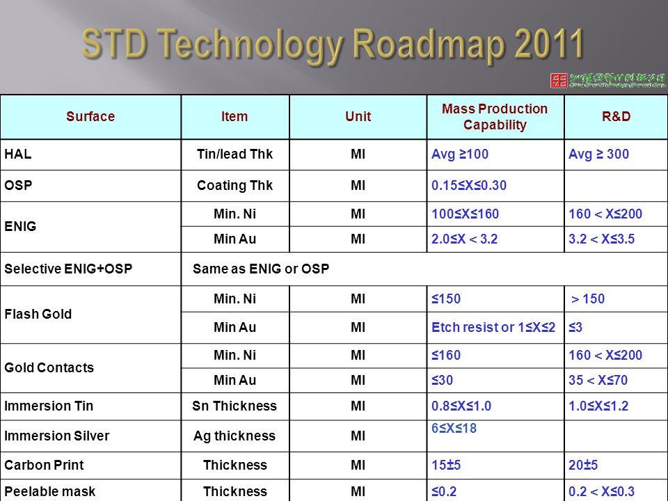 SurfaceItemUnit Mass Production Capability R&D HALTin/lead ThkMIAvg 100Avg 300 OSPCoating ThkMI0.15X0.30 ENIG Min.