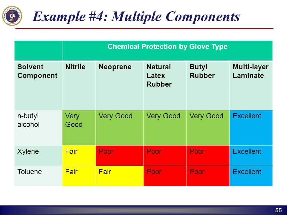 55 Example #4: Multiple Components Chemical Protection by Glove Type Solvent Component NitrileNeopreneNatural Latex Rubber Butyl Rubber Multi-layer La