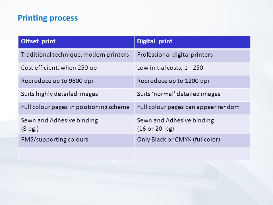 Printing process Offset printDigital print Traditional technique, modern printersProfessional digital printers Cost efficient, when 250 upLow initial costs, Reproduce up to 9600 dpiReproduce up to 1200 dpi Suits highly detailed imagesSuits normal detailed images Full colour pages in positioning schemeFull colour pages can appear random Sewn and Adhesive binding (8 pg.) Sewn and Adhesive binding (16 or 20 pg) PMS/supporting coloursOnly Black or CMYK (fullcolor)