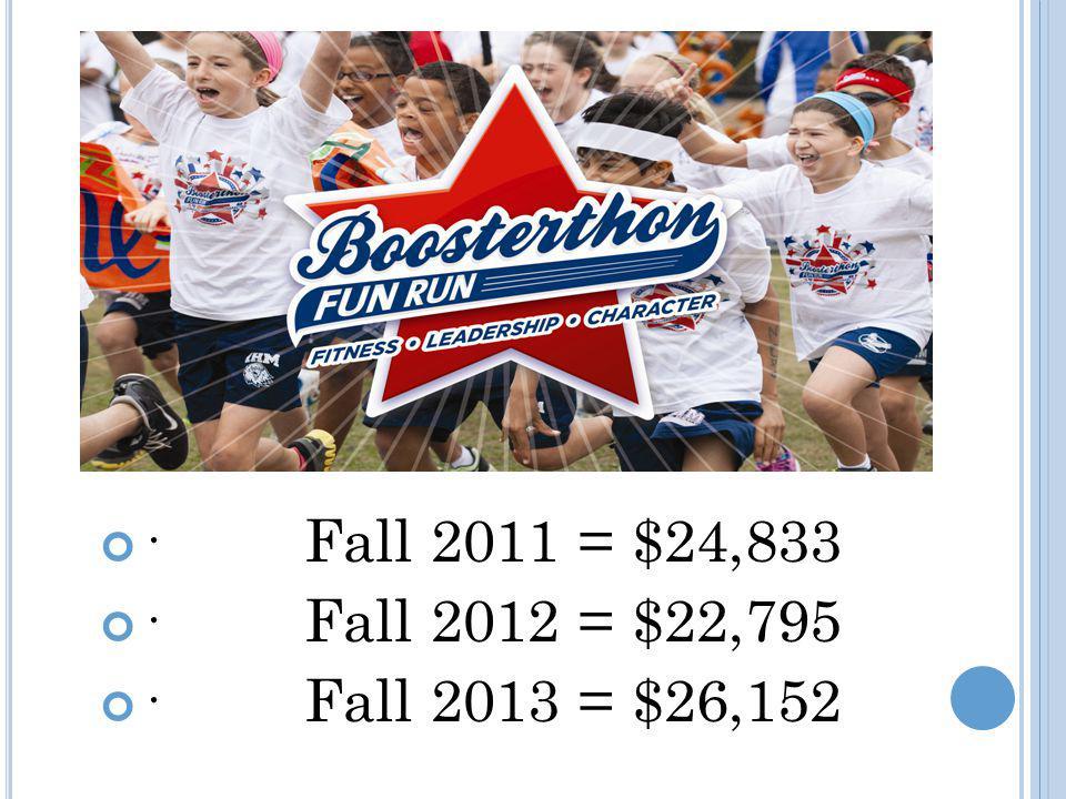 · Fall 2011 = $24,833 · Fall 2012 = $22,795 · Fall 2013 = $26,152