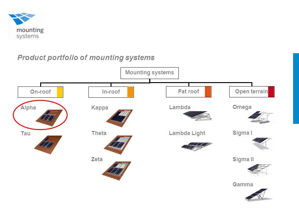 Product portfolio of mounting systems Mounting systems On-roofIn-roof Fat roofOpen terrain Tau Alpha Theta Kappa Zeta Lambda Light Lambda Sigma I Omega Sigma II Gamma