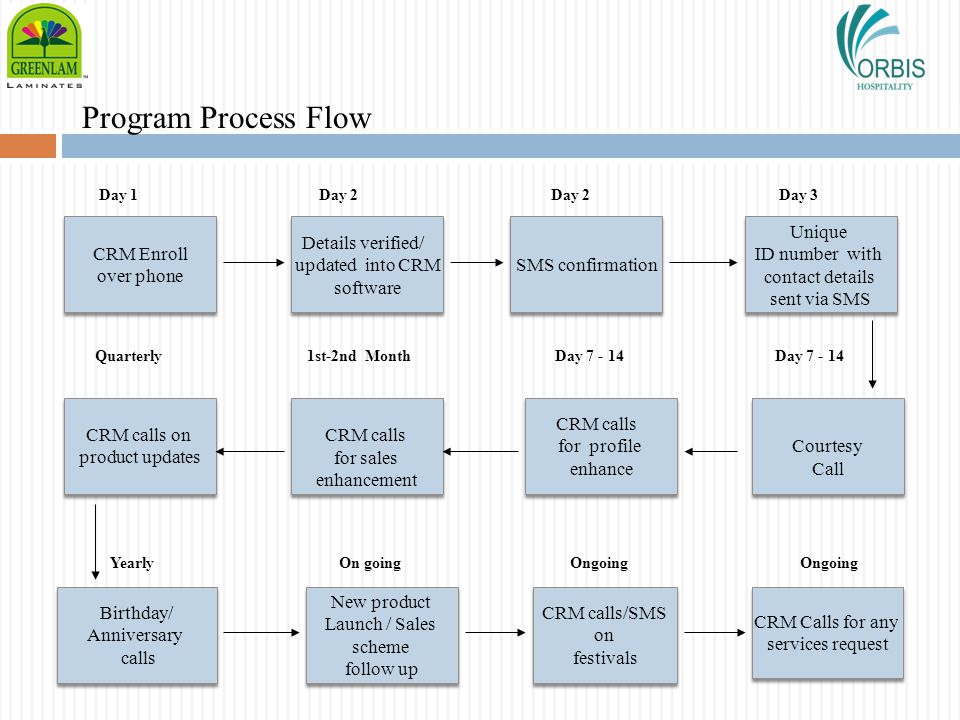 Program Process Flow Day 1 Day 2 Day 2 Day 3 Quarterly 1st-2nd Month Day 7 - 14 Day 7 - 14 Yearly On going Ongoing Ongoing Details verified/ updated i