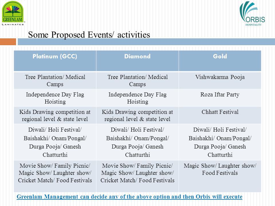 Some Proposed Events/ activities Platinum (GCC)DiamondGold Tree Plantation/ Medical Camps Vishwakarma Pooja Independence Day Flag Hoisting Roza Iftar