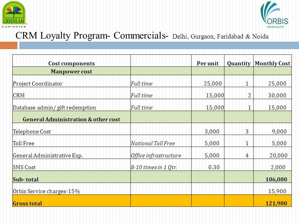 CRM Loyalty Program- Commercials- Delhi, Gurgaon, Faridabad & Noida Cost components Per unitQuantityMonthly Cost Manpower cost Project CoordinatorFull