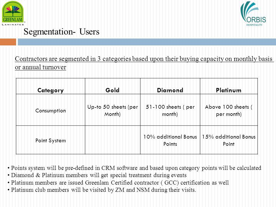 Segmentation- Users CategoryGoldDiamondPlatinum Consumption Up-to 50 sheets (per Month) 51-100 sheets ( per month) Above 100 sheets ( per month) Point