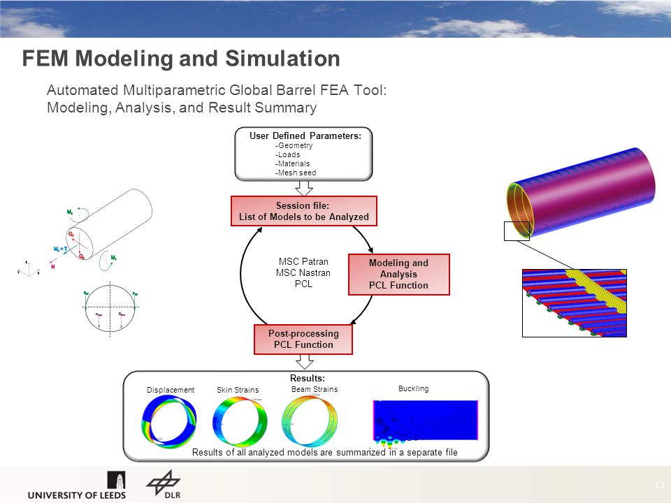 FEM Modeling and Simulation 13 Automated Multiparametric Global Barrel FEA Tool: Modeling, Analysis, and Result Summary Displacement Skin Strains Beam Strains Buckling Results: Results of all analyzed models are summarized in a separate file Session file: List of Models to be Analyzed Modeling and Analysis PCL Function Post-processing PCL Function User Defined Parameters: -Geometry -Loads -Materials -Mesh seed MSC Patran MSC Nastran PCL