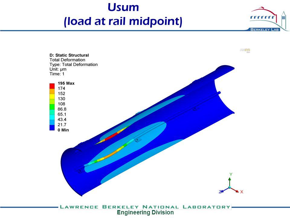Engineering Division Usum (load at rail midpoint)