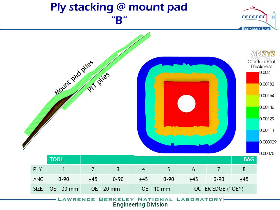 Engineering Division PIT plies Mount pad plies Ply stacking @ mount pad B TOOLBAG PLY12345678 ANG0-90±450-90±450-90±450-90±45 SIZEOE – 30 mmOE – 20 mmOE – 10 mmOUTER EDGE (OE)
