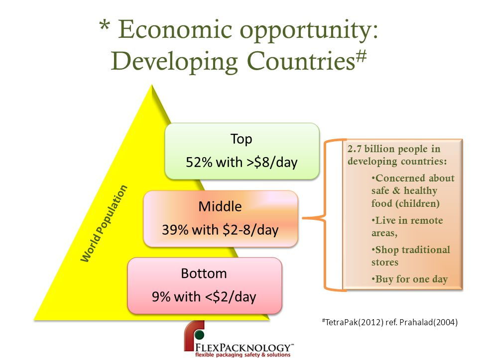 * Economic opportunity: Developing Countries # Top 52% with >$8/day Middle 39% with $2-8/day Bottom 9% with <$2/day 2.7 billion people in developing c
