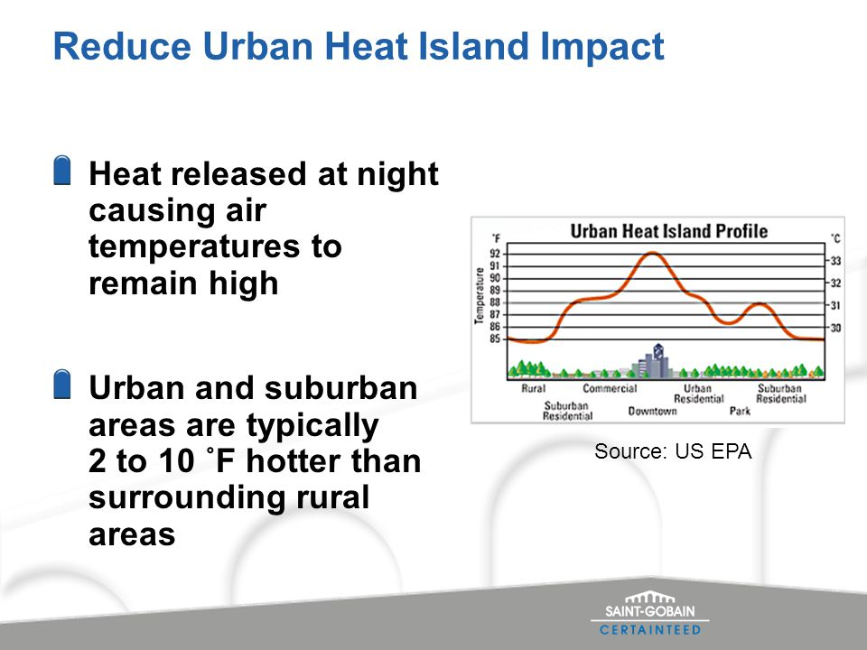 Reduce Urban Heat Island Impact Heat released at night causing air temperatures to remain high Urban and suburban areas are typically 2 to 10 ˚F hotter than surrounding rural areas Source: US EPA