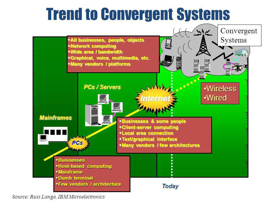19751995 2015 Year 1 10 100 1000 10000 WW S/C Revenue ($B) Trend to Convergent Systems Businesses Businesses Host-based computing Host-based computing