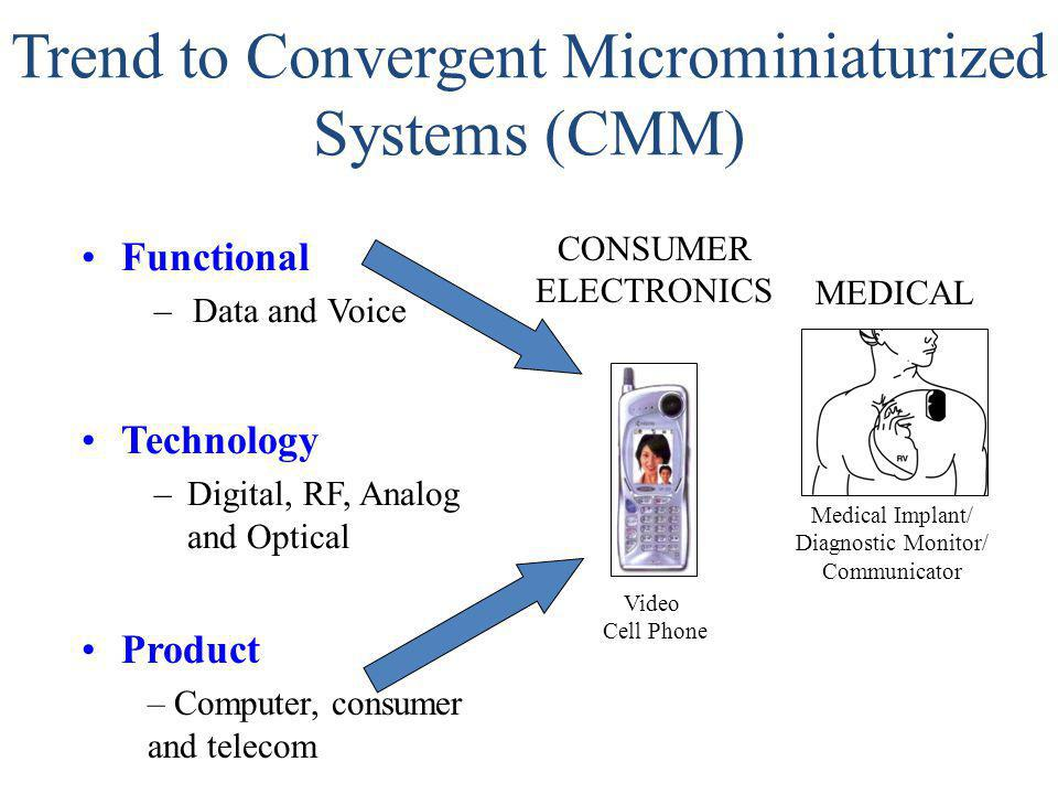 Trend to Convergent Microminiaturized Systems (CMM) Functional –Data and Voice Technology –Digital, RF, Analog and Optical Product – Computer, consume
