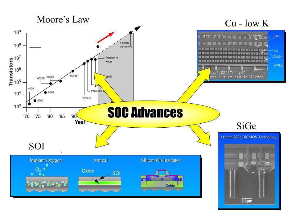 SOC Advances SOI SiGe Cu - low K Moores Law