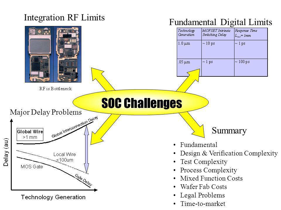 SOC Challenges Major Delay Problems Summary Fundamental Digital Limits Integration RF Limits Fundamental Design & Verification Complexity Test Complex