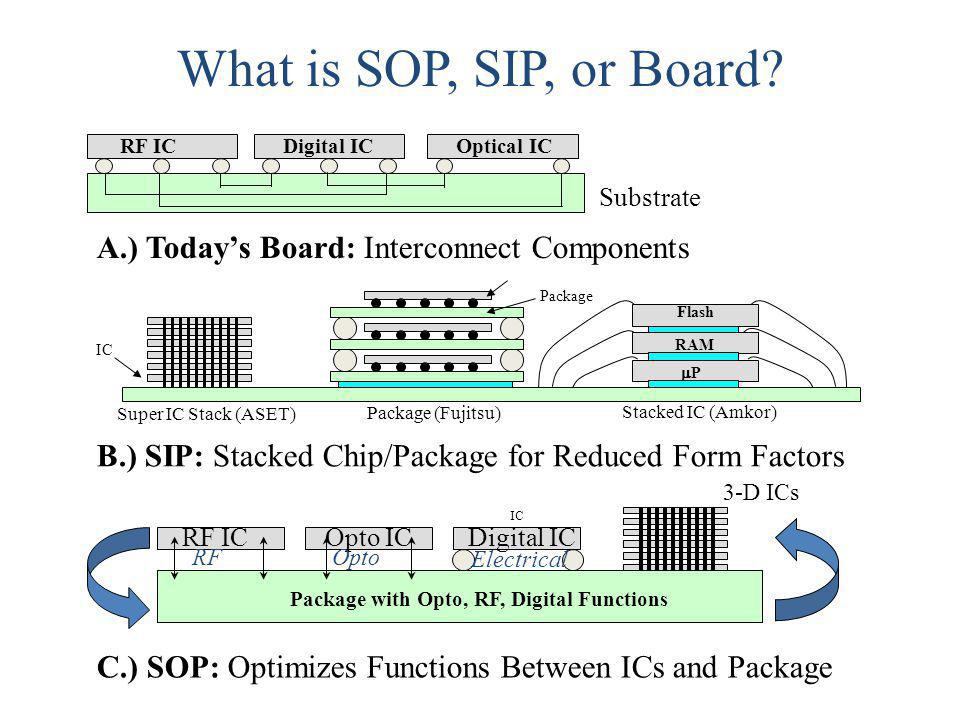 What is SOP, SIP, or Board? A.) Todays Board: Interconnect Components RF ICDigital IC Substrate Optical IC IC B.) SIP: Stacked Chip/Package for Reduce