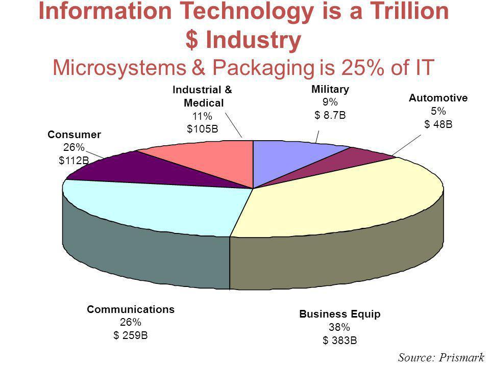 Industrial & Medical 11% $105B Military 9% $ 8.7B Automotive 5% $ 48B Business Equip 38% $ 383B Communications 26% $ 259B Consumer 26% $112B Informati