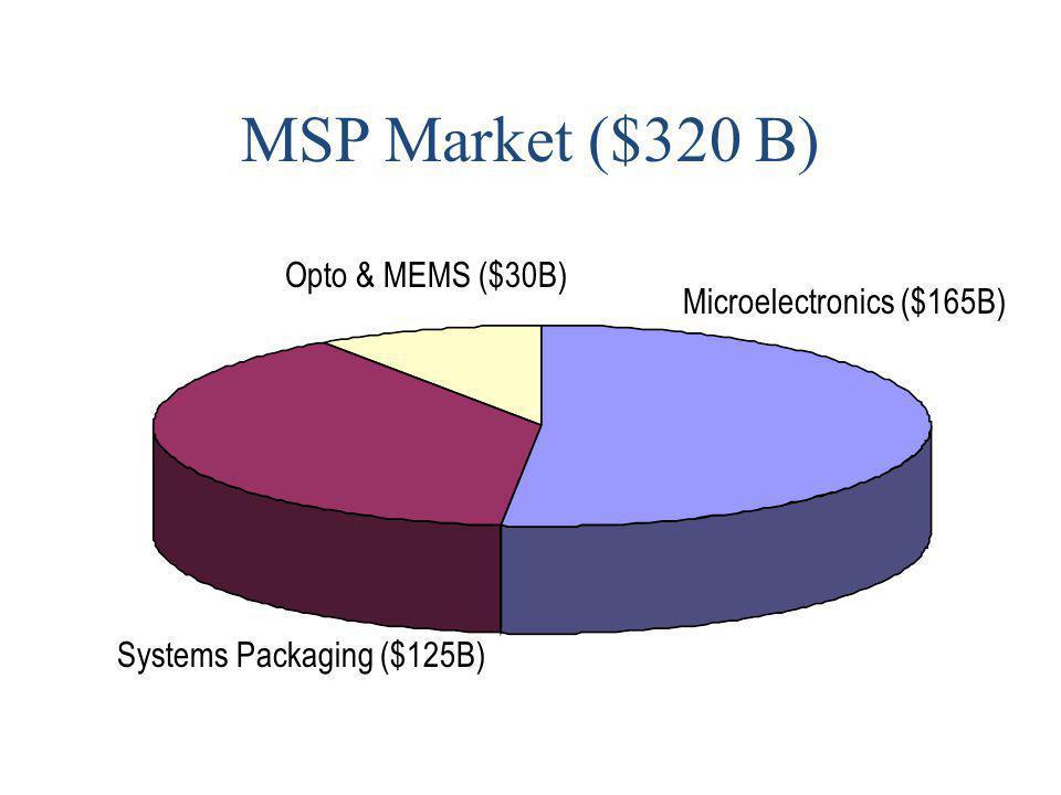 MSP Market ($320 B) Microelectronics ($165B) Systems Packaging ($125B) Opto & MEMS ($30B)