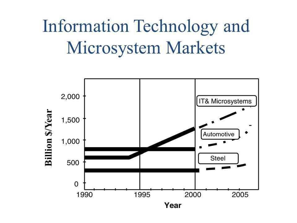 Information Technology and Microsystem Markets Billion $/Year