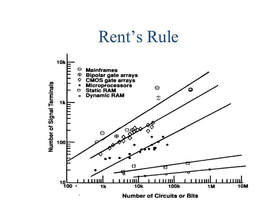Rents Rule