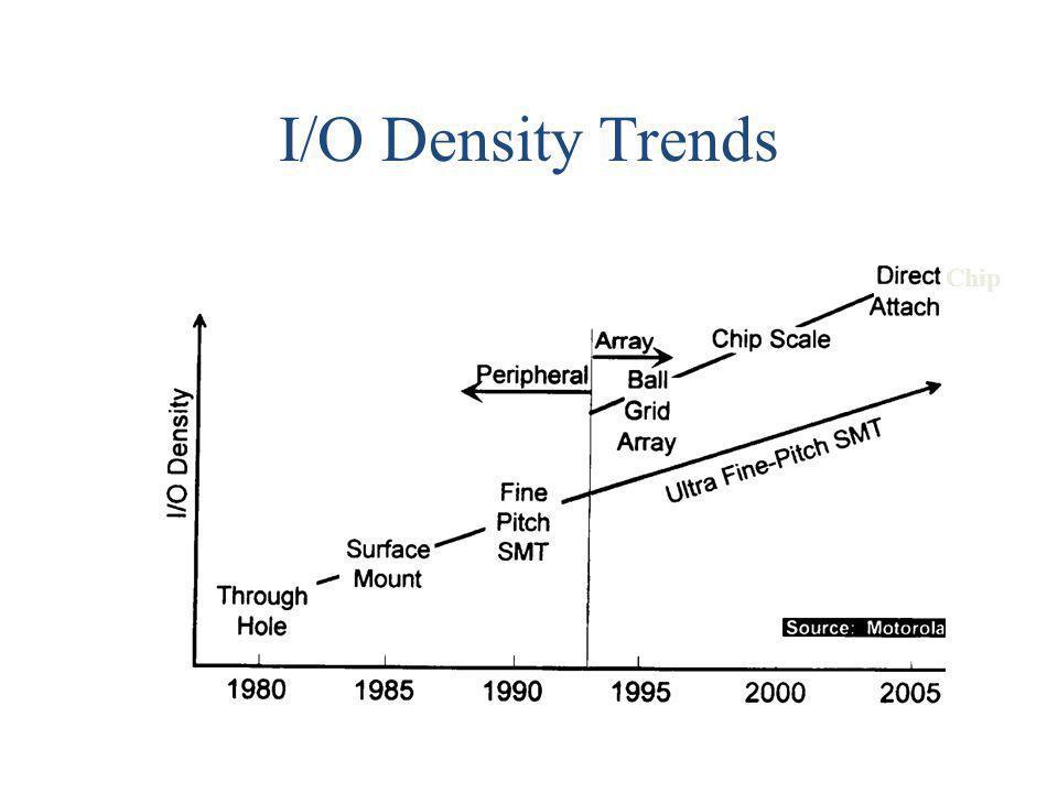 I/O Density Trends Chip