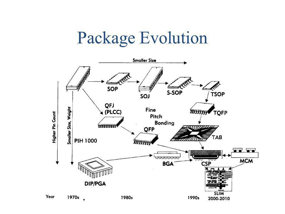 Package Evolution